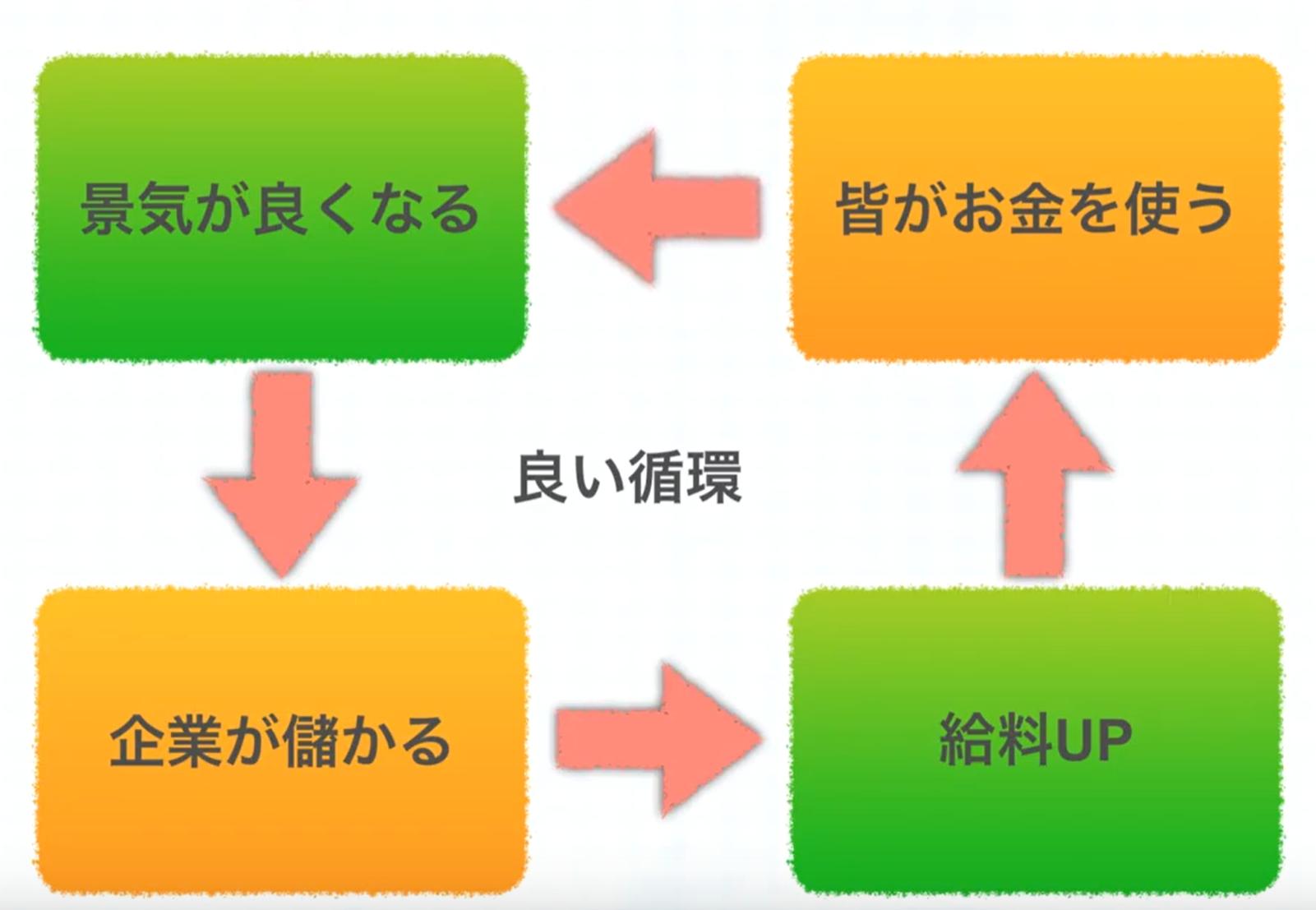 インフレ良い循環