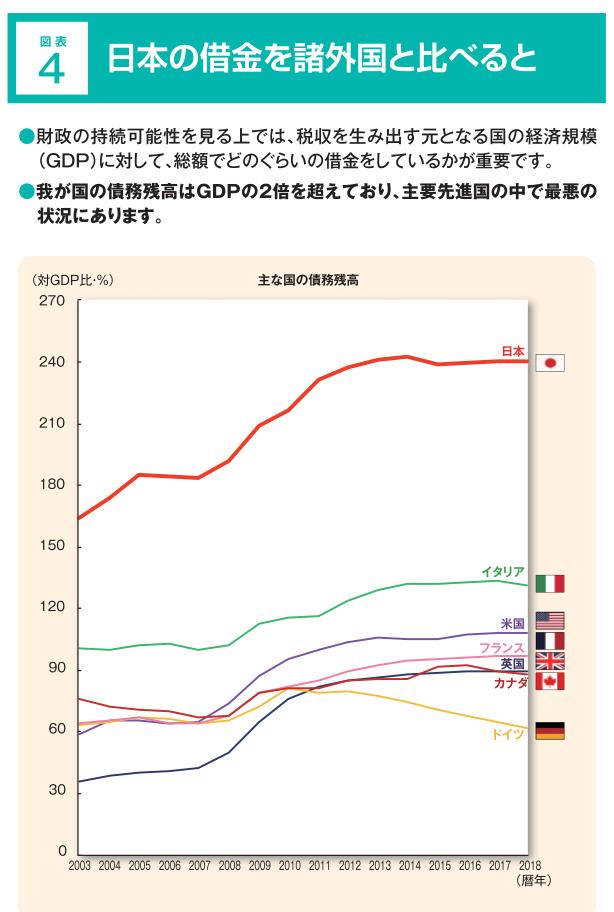 GDP対しての負債