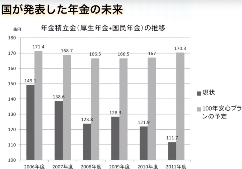 年金の未来のグラフ