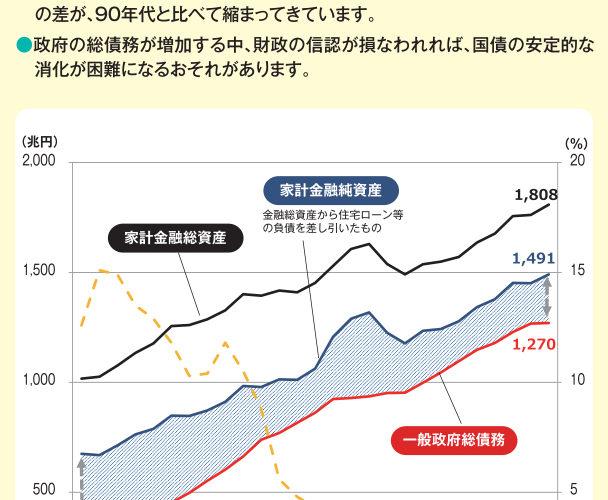 日本は家計の金融資産が多いから借金が多くても大丈夫ではないか