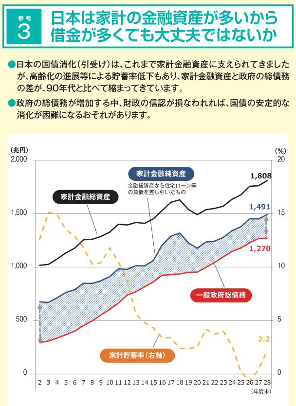 日本の家計の金融資産が多いから、借金が多くても大丈夫ではないか