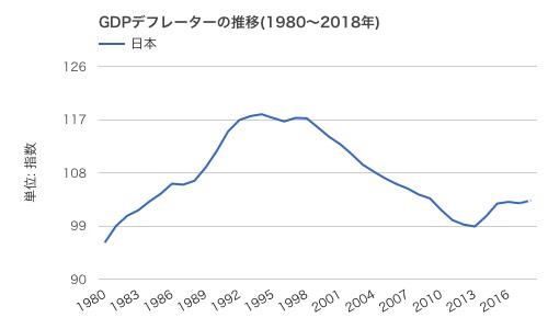 GDPデフレーター