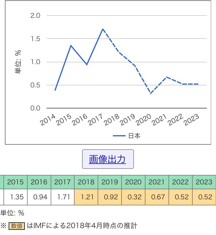 日本の5年先経済成長率