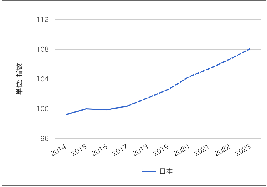 消費者物価指数 未来グラフ