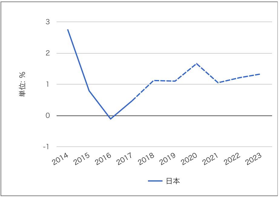 インフレ率 5年先のグラフ