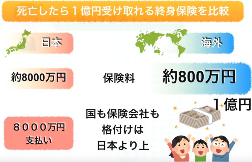 日本と世界の保険料の違い