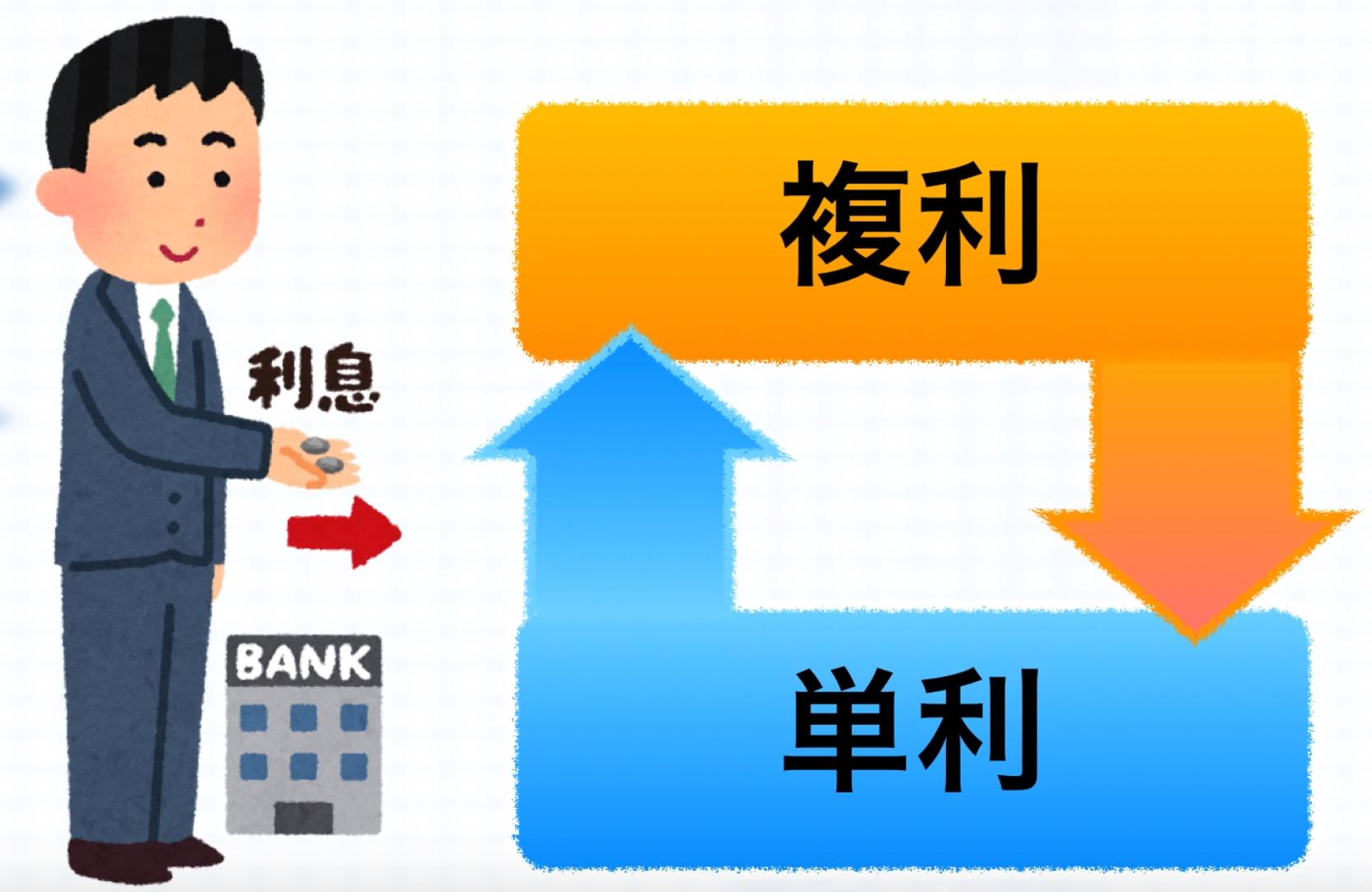 資産形成において「複利と単利」では、貯蓄のスピードが異なることを知ろう。
