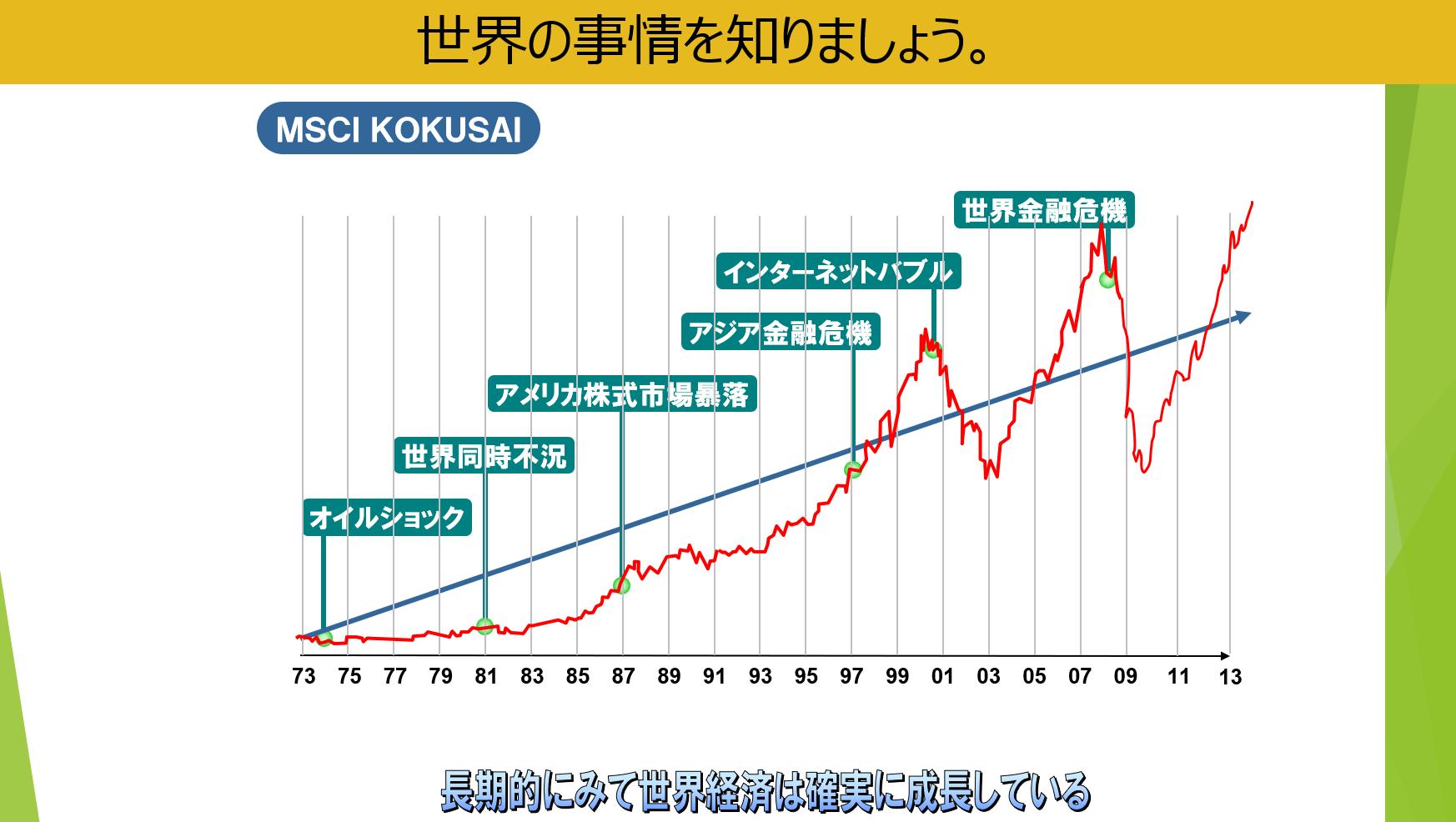 MSCIコクサイ 世界の経済成長