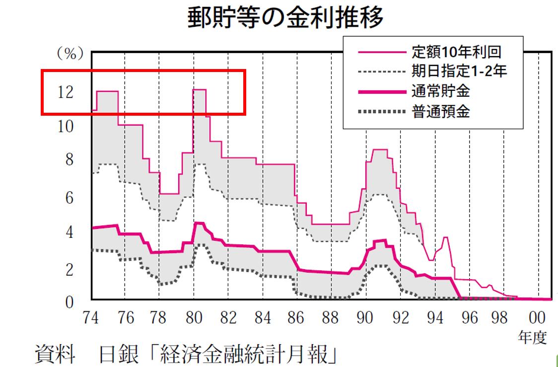 過去の日本の預金金利