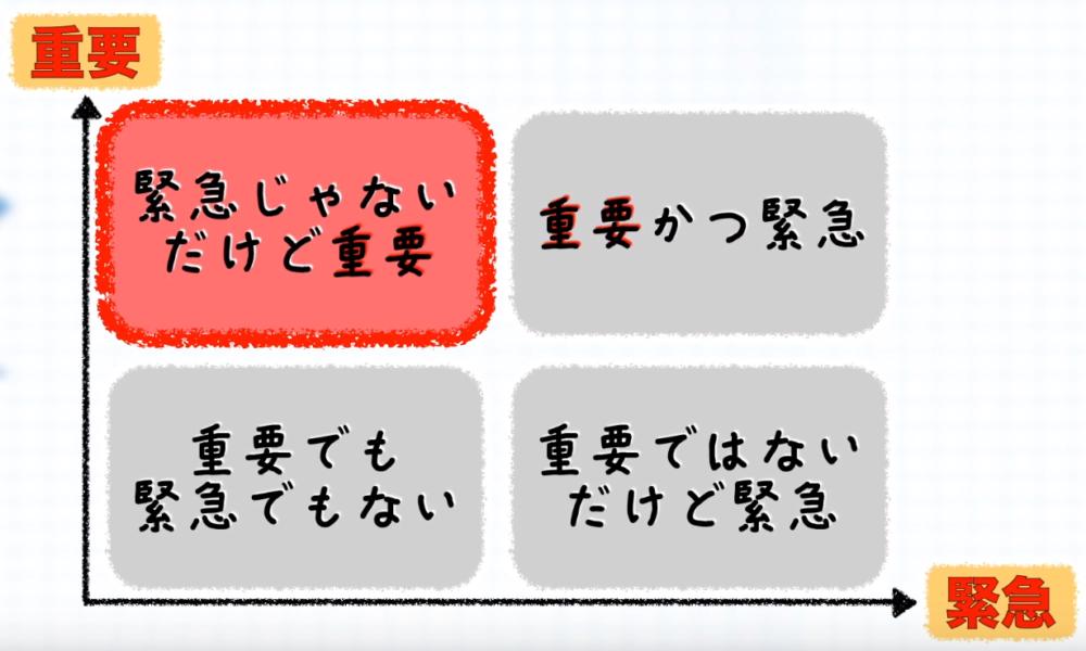 優先順位の表