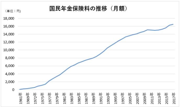 国民年金保険料のグラフ
