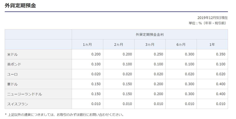 みずほ銀行「外貨定期預金金利」