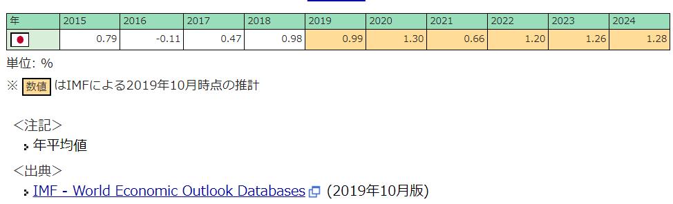 2019年の物価上昇率